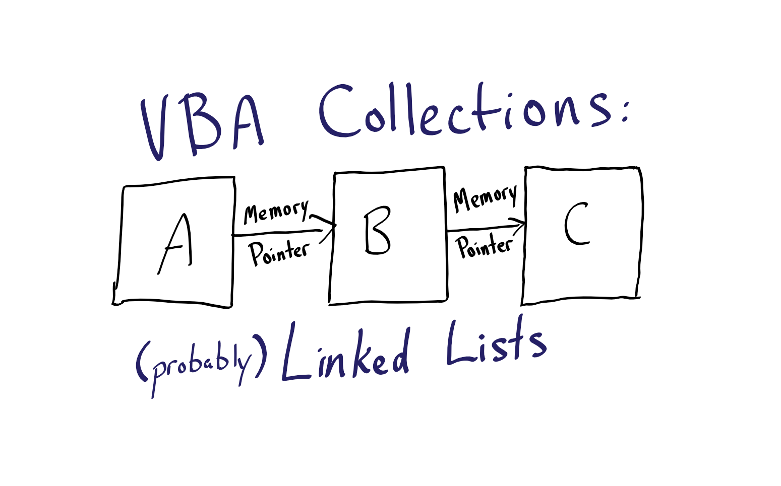 VBA Collections: AKA, Linked Lists